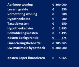 Voorbeeld van financieringsopzet voor huis kopen zonder eigen inbreng