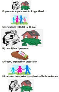 Hypotheek met ouders en erfrecht