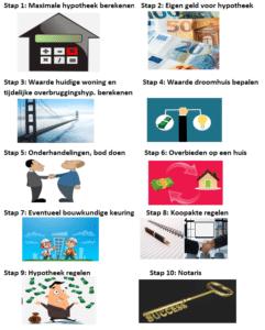 Stappenplan samen met ouders een hypotheek